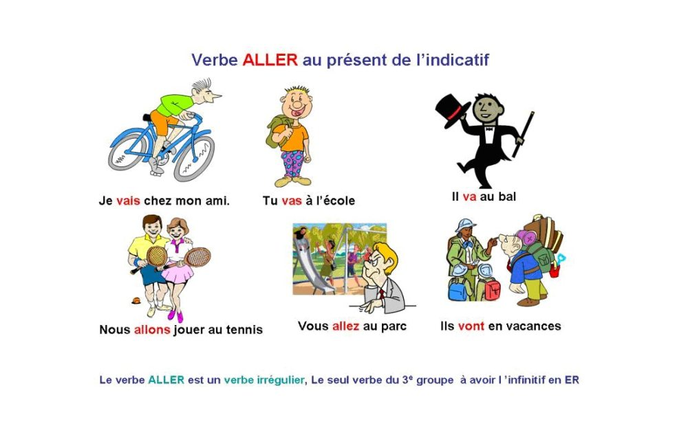 Czasownik aller - przykładowe zdania z czasownikiem aller - Francuski przy kawie