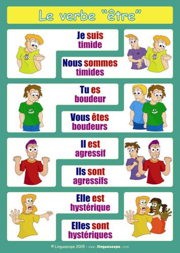 Les Verbes Avoir Et Etre Le Francais Au Lycee Mount Vernon Catherine Ousselin